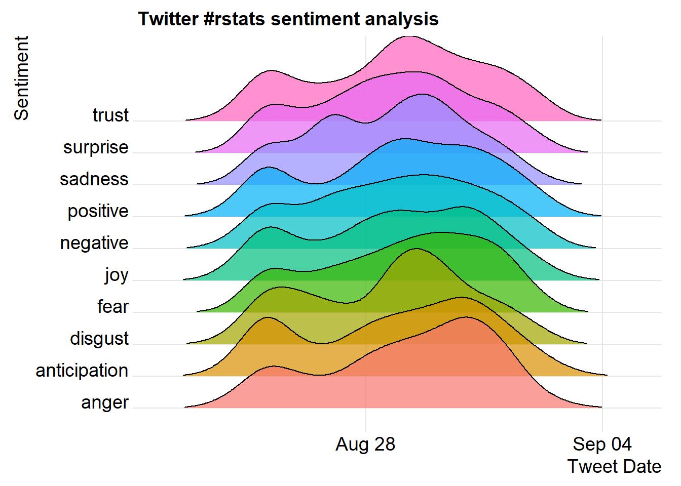 Sentiment analysis using tidytext - Edgar's Data Lab